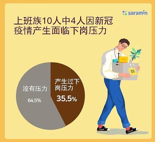 韩国新增确诊连日维持三位数 近四成上班族面临下岗压力