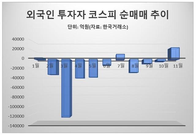 환율·펀더멘털…외국인 코스피 컴백 기대감 UP