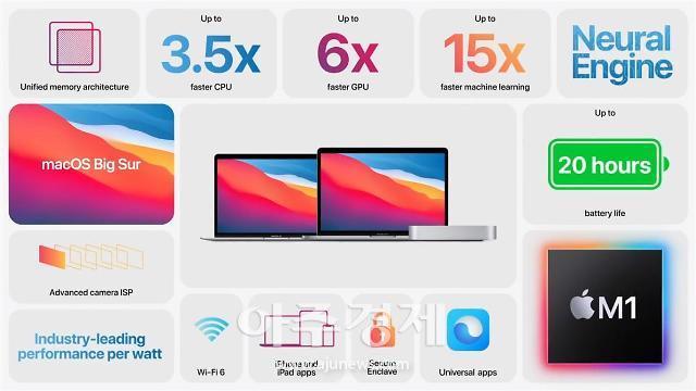 애플, 자체 칩 M1·새 OS 빅서 탑재된 맥북 출시