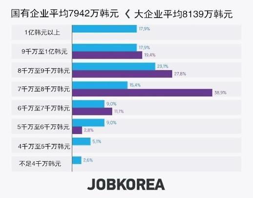 韩国国企待遇哪家强?平均年薪不输大企业