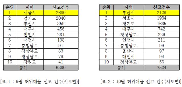 부산 허위매물 신고건수 전국 최다...시장 과열 때문