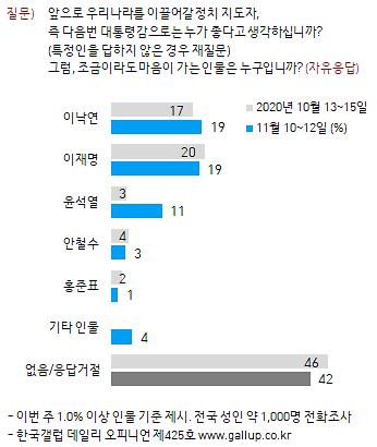 """한국갤럽 """"윤석열 지지율 11%, 이낙연‧이재명 19%, 안철수 3%"""""""