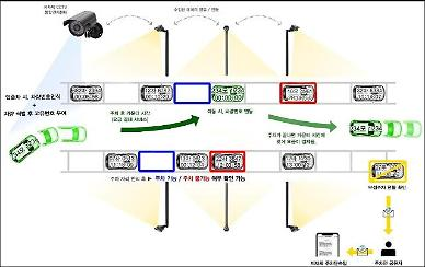 Smart CCTV cameras used for AI-based parking lot-sharing service in Seoul