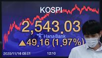 コスピ、2年6ヵ月ぶりに2500ポイント突破・・・1.97%急騰した2543.03で取引終了