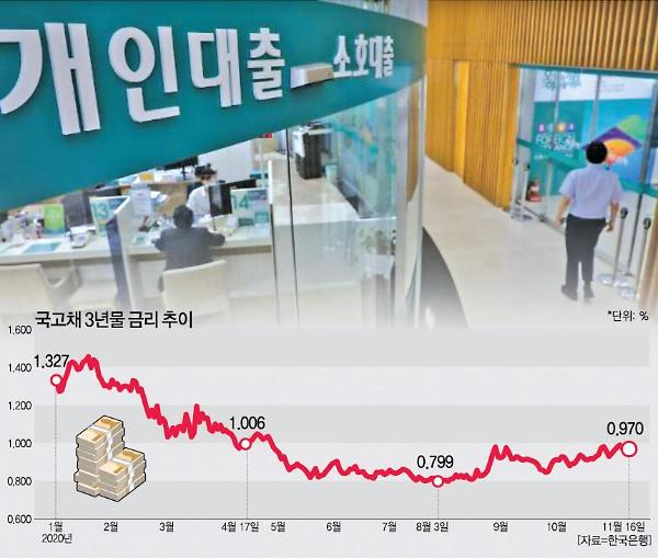 세계 금리 꿈틀, 대한민국 영끌들 영혼이 기겁하다