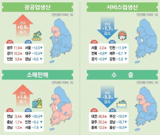 코로나19 지역경제 강타… 인천·제주 서비스업 부·울·경 수출 급감