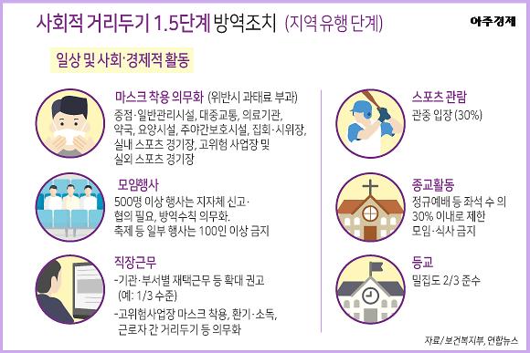 [슬라이드 뉴스] 19일부터 거리두기 1.5단계, 과태료 부과 대상과 금액은?