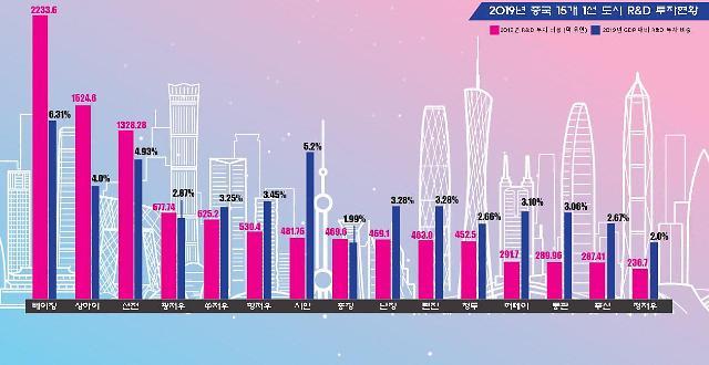 [그래프로 보는 중국]기술강국 꿈꾸는 中, R&D 투자 공세…'R&D 예산 1위 도시는?