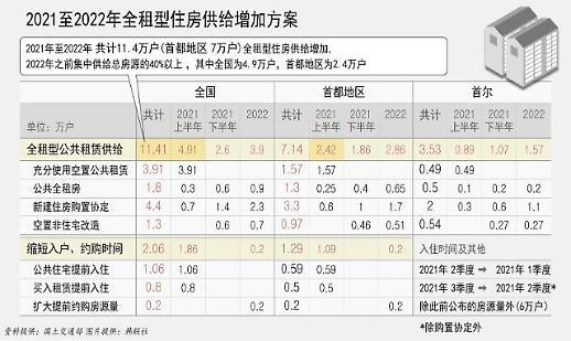 韩发布稳定住房支援对策:两年内公租房供给将增至11.4万户