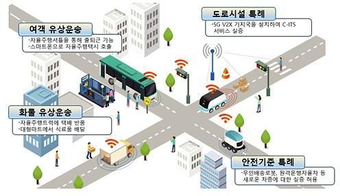 자율주행 서비스, 일상으로 성큼…시범운행지구 위원회 개최