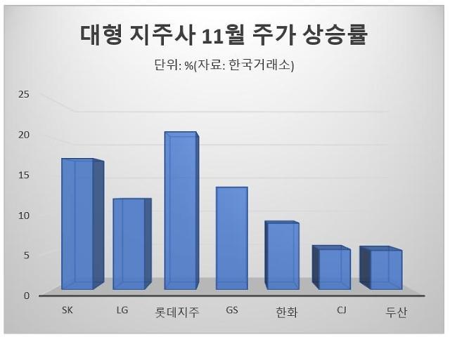 대형 지주사 주가 상승 본격화…저평가·배당 매력 외국인 순매수 영향