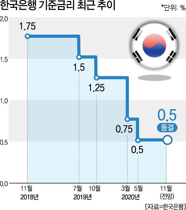 한은, 26일 기준금리·경제성장률 발표…기준금리 동결 성장률 '상향' 유력