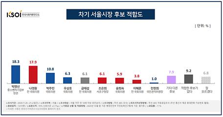 [KSOI] 내년 서울시장 보선 박영선 18.3% 나경원 17.9%