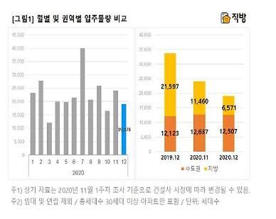전국서 1만9078가구 집들이…서울, 과천, 시흥 등 수도권 위주