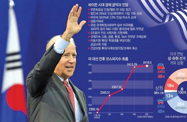 """국내 제조기업 65% """"바이든 시대에도 사업환경 변화 없을 것"""""""