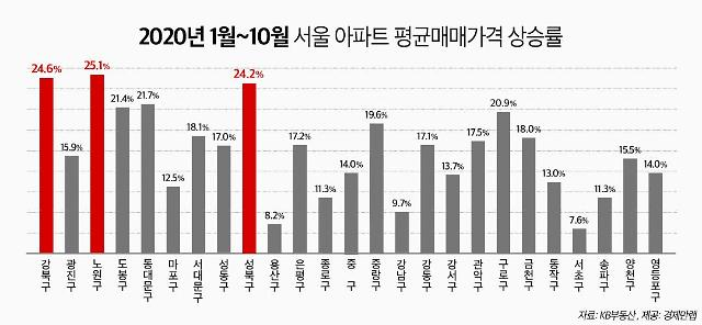 올해 서울 매매가 상승률 1위는 노원구…10개월 만에 25%↑
