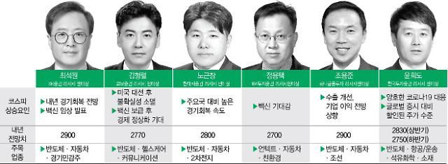 """""""백신·경기회복 기대감이 연말 랠리 요인··· 내년 상반기 고점 예상"""""""
