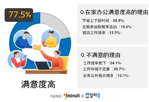 调查:近八成上班族对在家办公表示满意