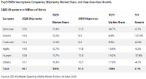 """サムスン電子、3四半期の西欧スマートフォン市場でも1位…""""ファーウェイの空席は小米が代替"""""""