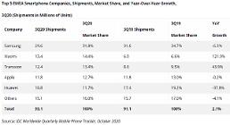 サムスン電子、3四半期の西欧スマートフォン市場でも1位…ファーウェイの空席は小米が代替