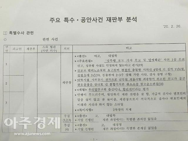 반격 나선 윤석열…판사 불법사찰 의혹문건 공개