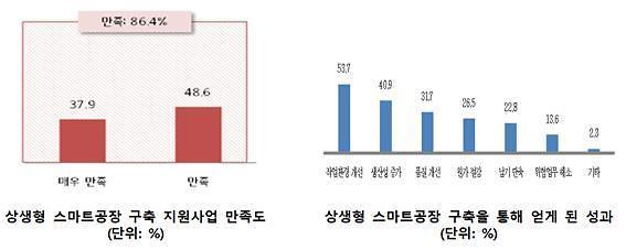 상생형 스마트공장 구축기업 만족도 86.4%