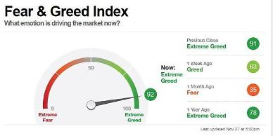美 시장의 탐욕 극에 달했다…공포·탐욕지수 92까지 치솟아