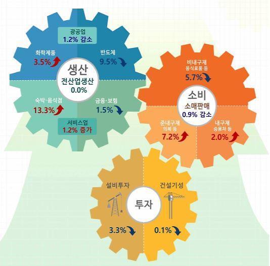 10월 전산업생산 0.0% 보합… 소비 -0.9%·투자 -3.3%