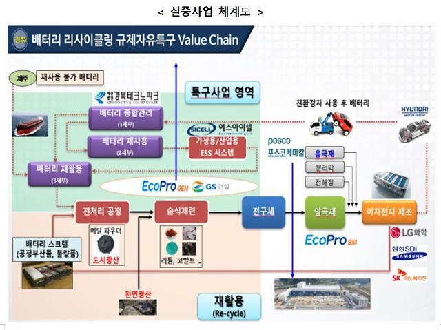 규제자유특구 경제효과 톡톡...경북 10개 기업 5552억원 투자