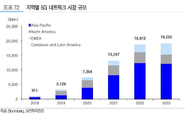 코로나19 역풍 맞은 5G…다시 주목하는 증권가