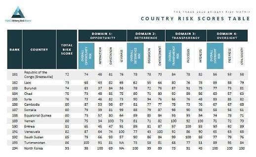 TRACE发布全球受贿风险指数 朝鲜在194个国家中垫底