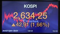 コスピ、2営業日ぶりに再び史上最高値更新・・・2634.25で取引終了