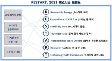 [2021년 비즈니스 트렌드] 내년은 새로운 일상 시작, RESTART 원년