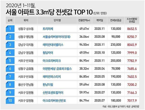 치솟는 서울 전셋값…성수동 트리마제 가장 비싸