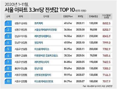 치솟는 서울 전셋값…3.3㎡당 8653만원 성수동 트리마제 가장 비싸