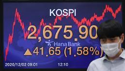 コスピ、再び最高値更新・・・41.65p高の2675.90で取引終了