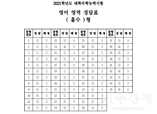[2021학년도 수능정답] 영어영역 홀수형