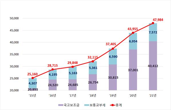 인천시, 내년도 국비 4조 412억원 확보..역대 최대 규모