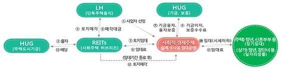 LH, 공공지원 사회임대주택 사업자 공모…28~30일 접수