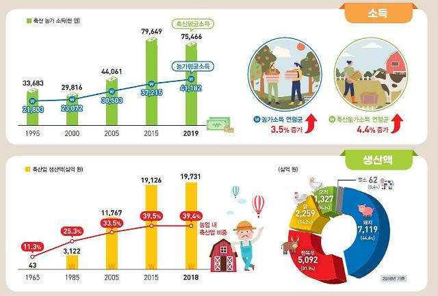 1인당 육류소비량 39년 간 5배 늘었다