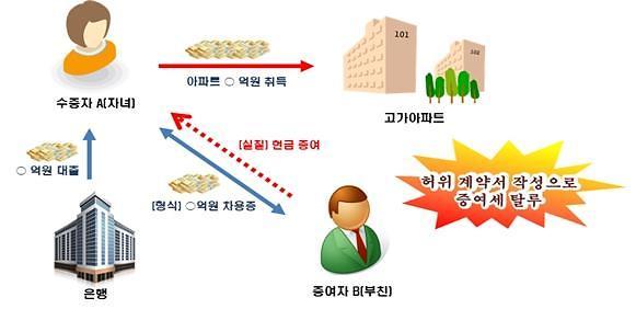 국세청, 올해 1543명 부동산 관련 세무조사… 1203억원 추징