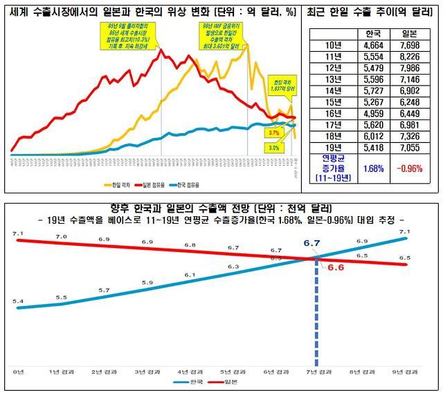[NNA] 한국 수출, 7년 후 일본 제치고 5위... 전경련 분석
