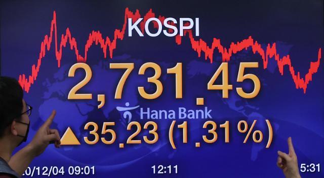 韩KOSPI涨幅位列G20国家之首 举债炒股引担忧
