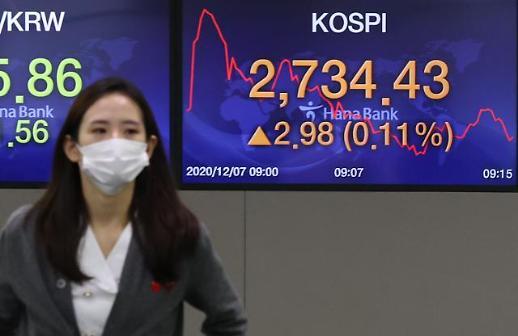 韩KOSPI连续五日收盘破纪录高位