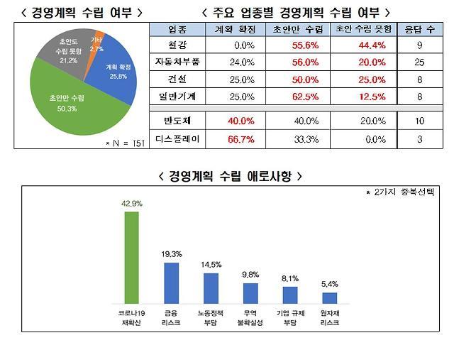 [NNA] 국내기업 70%, 내년 경영계획 아직도 수립 못해... 코로나 불확실성 때문
