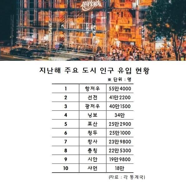 """[특파원스페셜]""""인구가 미래다""""…中지방정부 뜨거운 쟁탈전"""