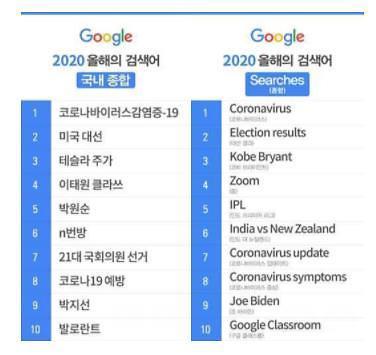 """谷歌发布""""2020韩国热搜词"""" 新冠病毒居首"""