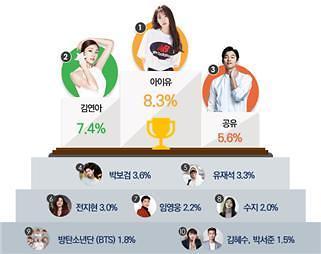올해 소비자가 뽑은 광고모델 '아이유'…BTS 첫 10위권 진입