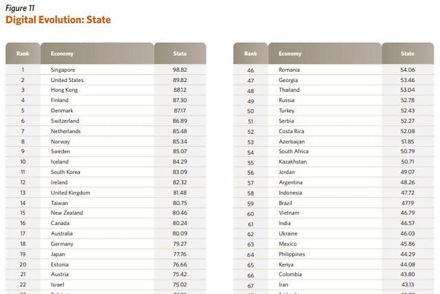 [NNA] 홍콩, 디지털 경제 순위에서 세계 3위... 한국 11위
