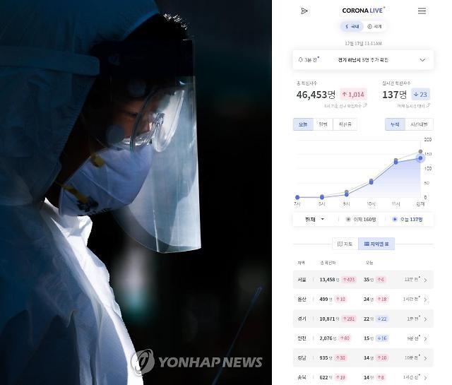 [코로나 실시간] 17일 오전 11시10분 131명...서울 35명·울산 24명 울산 요양병원 19명 추가